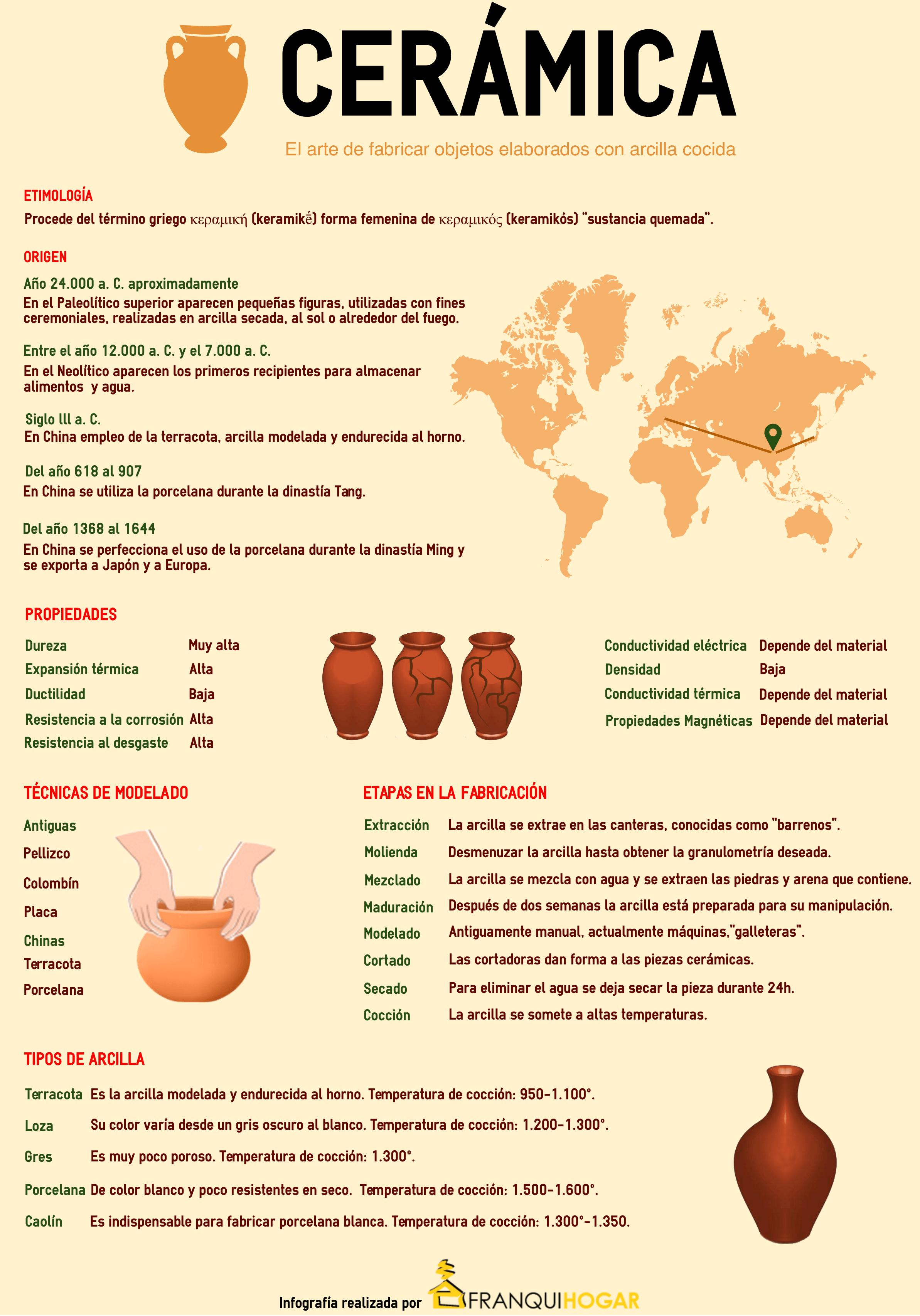 infografia de la ceramica desde su origen